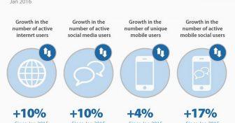 Gli andamenti di Internet, le statistiche & i
